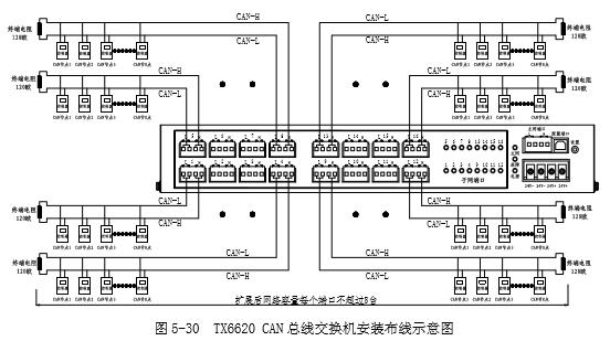 泰和安tx6620can总线交换机(联网卡)