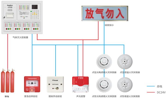 一,概述: FS5093满足GB16806-2006《消防联动控制系统》和GB4717-2005《火灾报警控制器》中有关气体灭火控制器的要求,为室内使用设备,是本公司在多年火灾报警和联动控制研究的基础上,总结多年消防工程施工经验,大量吸取现场工程人员建议,充分应用现代最新电子技术、电磁兼容技术、火灾自动探测技术和信息处理技术而研发的新一代智能气体灭火控制器。 二,技术参数:  采用数字通信,抗干扰能力强、可靠性高;  通过RS485接口与控制器联网构成报警灭火系统;  可通过总线带载总线模块和探测器,