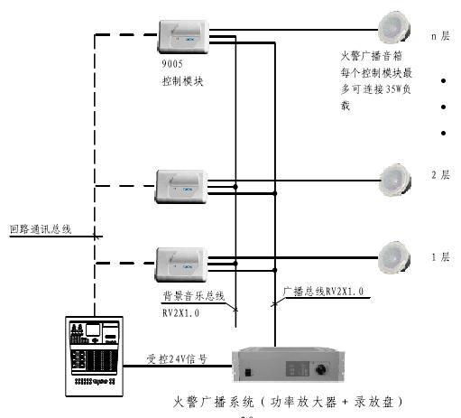 泰科tyco 3000-2727广播区域控制器接线图